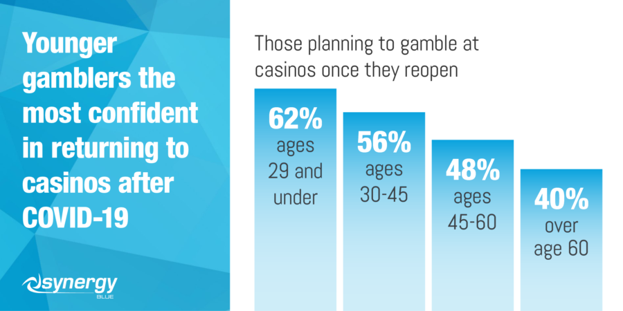 New report reveals what gamblers want from the post-Covid casino industry