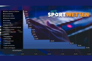 my-sportwetten-conducts-survey-on-bookmakers